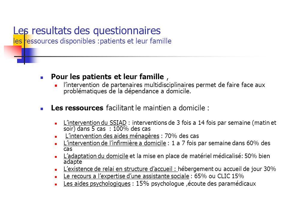 Les resultats des questionnaires les ressources disponibles :patients et leur famille