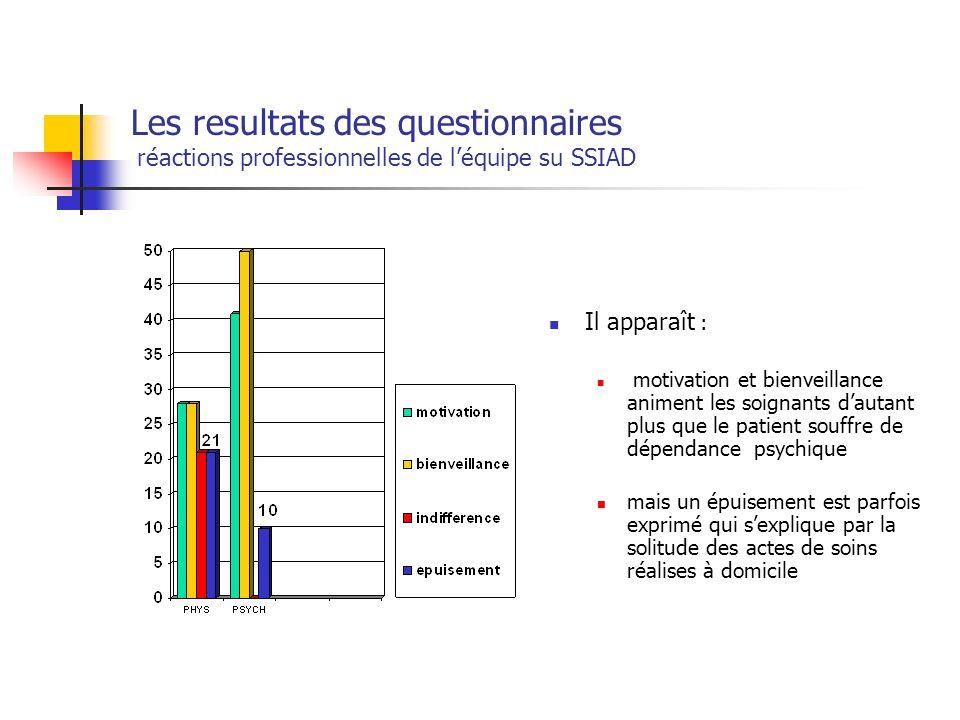 Les resultats des questionnaires réactions professionnelles de l'équipe su SSIAD