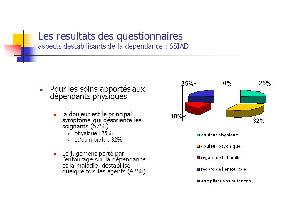 Les resultats des questionnaires aspects destabilisants de la dependance : SSIAD