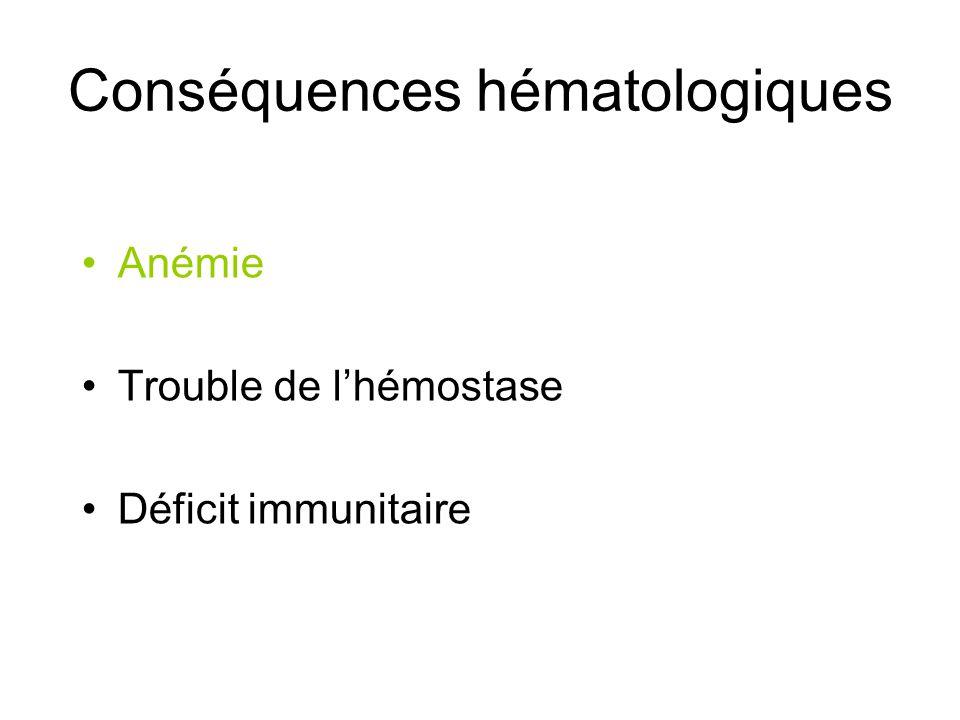 Conséquences hématologiques
