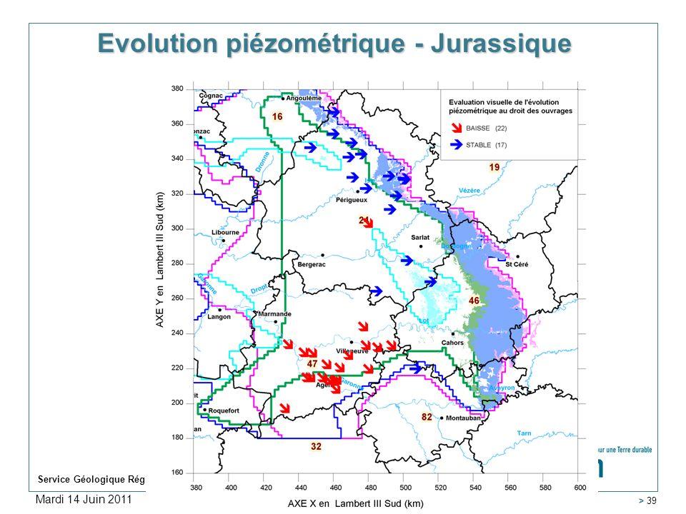 Evolution piézométrique - Jurassique
