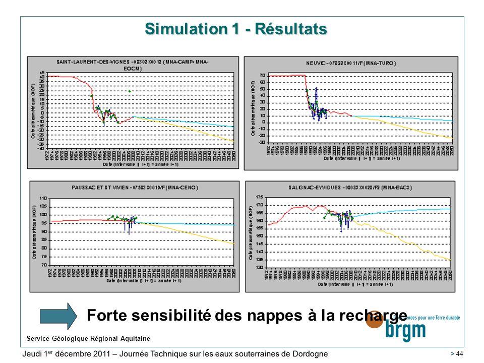 Simulation 1 - Résultats