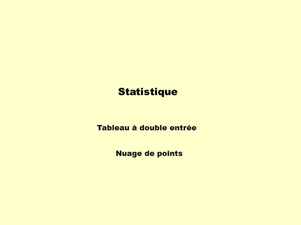 Statistique Tableau à double entrée Nuage de points