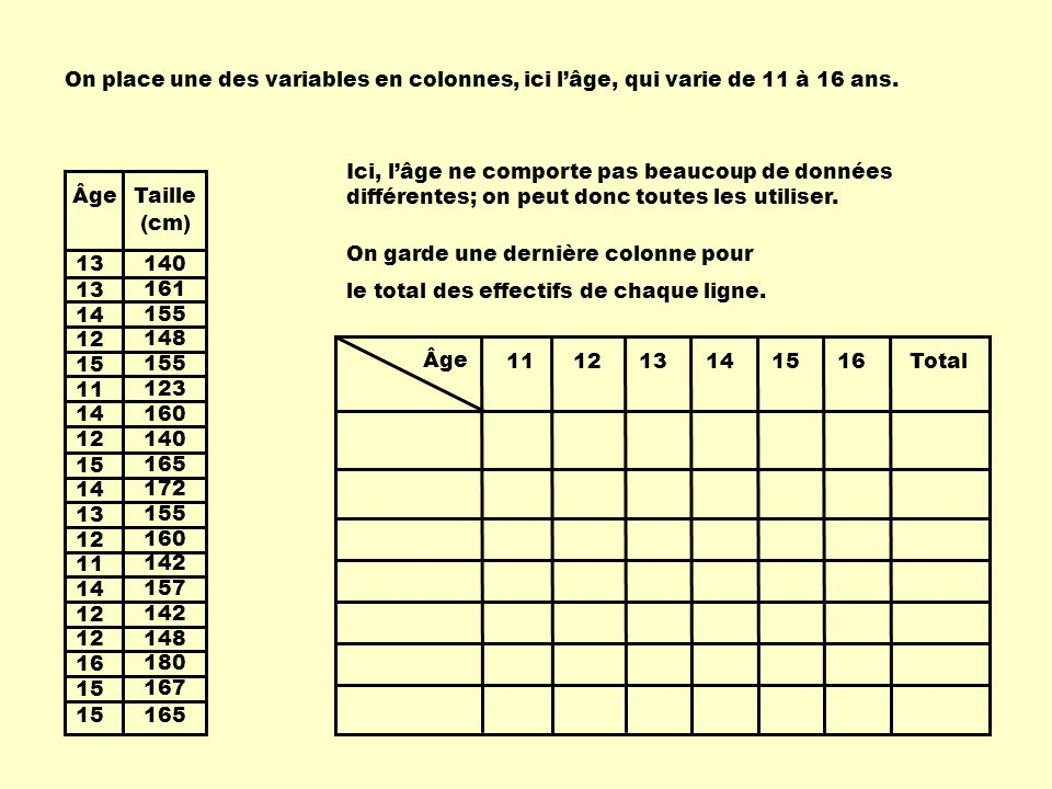 On place une des variables en colonnes, ici l'âge, qui varie de 11 à 16 ans.