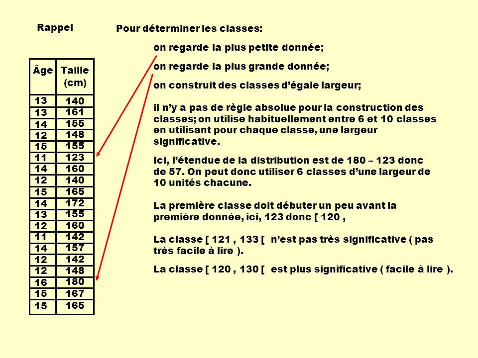 Rappel Pour déterminer les classes: on regarde la plus petite donnée; 13. 14. 12. 15. 11. 16.