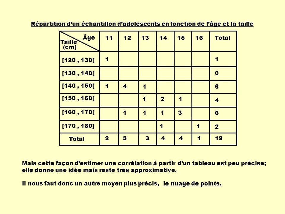 Répartition d'un échantillon d'adolescents en fonction de l'âge et la taille