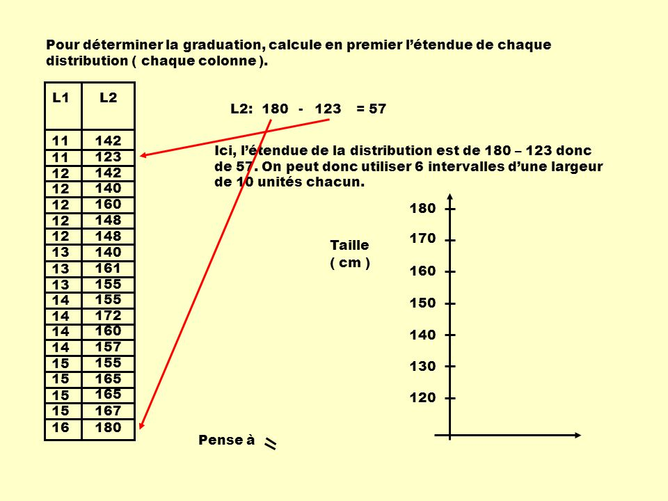 Pour déterminer la graduation, calcule en premier l'étendue de chaque distribution ( chaque colonne ).