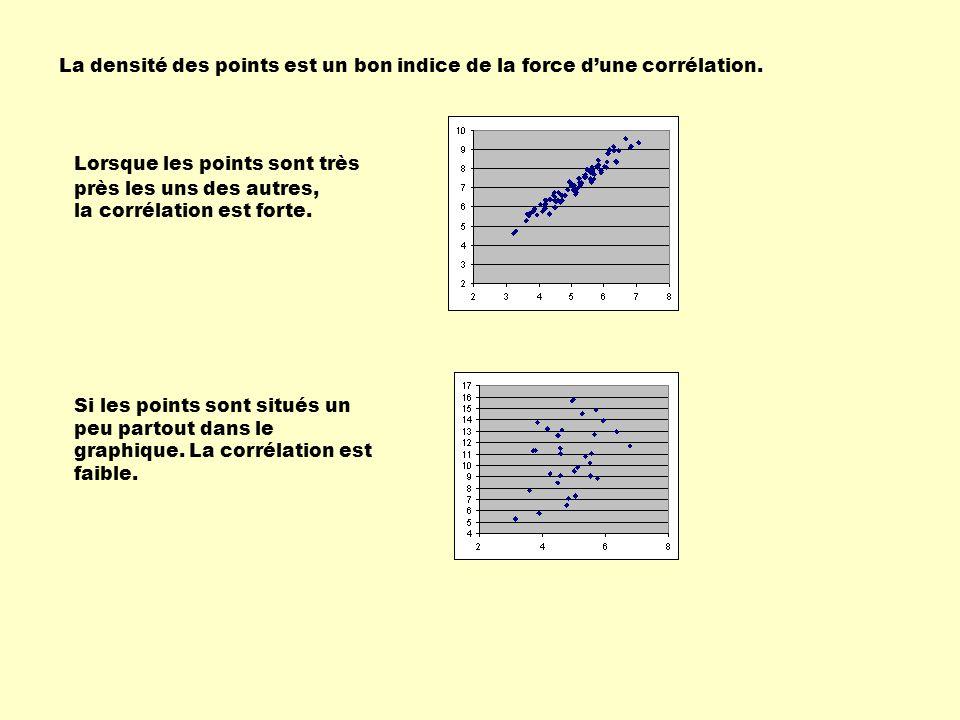 La densité des points est un bon indice de la force d'une corrélation.