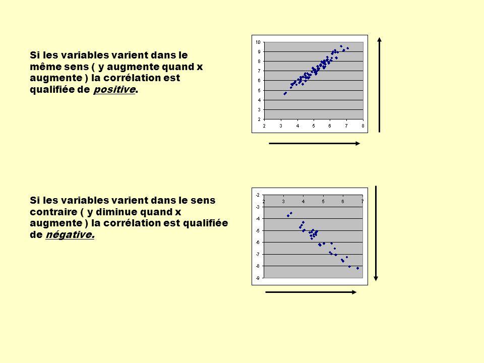Si les variables varient dans le même sens ( y augmente quand x augmente ) la corrélation est qualifiée de positive.