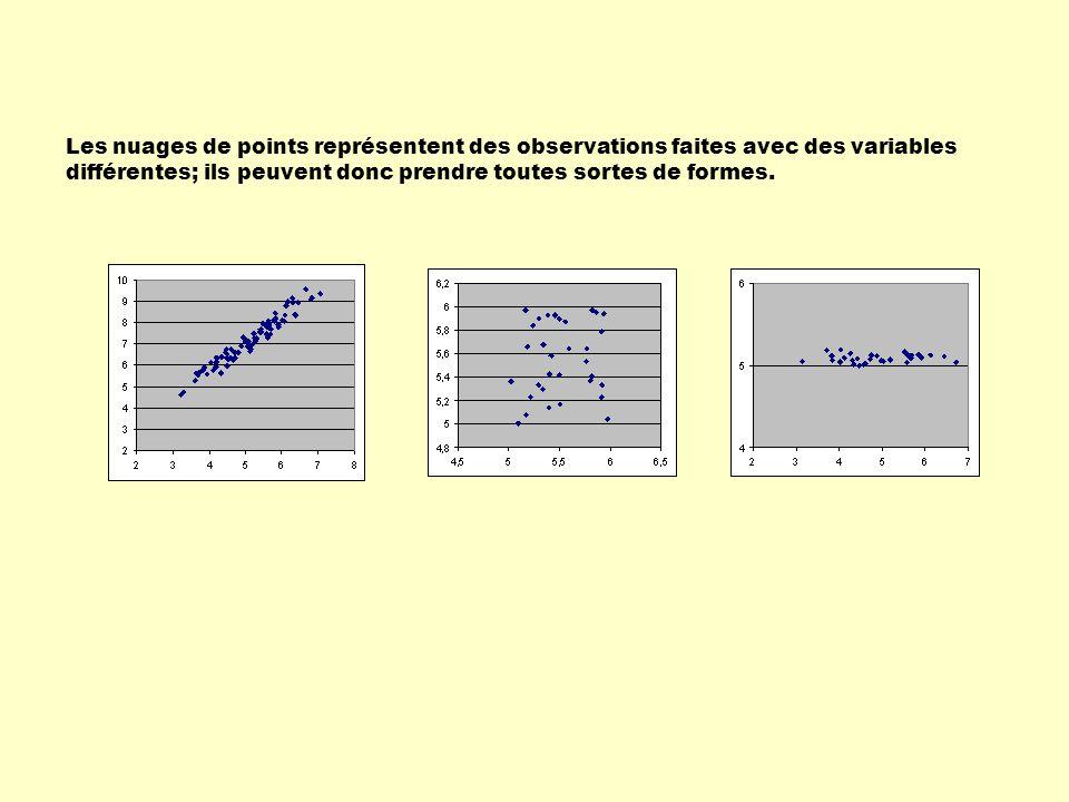 Les nuages de points représentent des observations faites avec des variables différentes; ils peuvent donc prendre toutes sortes de formes.