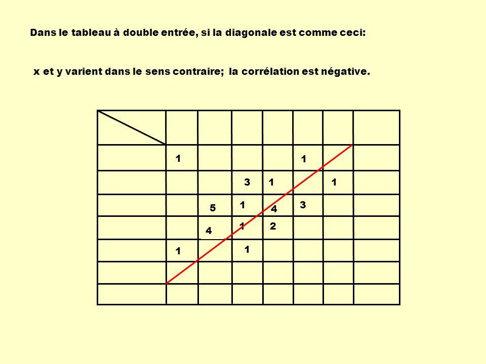 Dans le tableau à double entrée, si la diagonale est comme ceci: