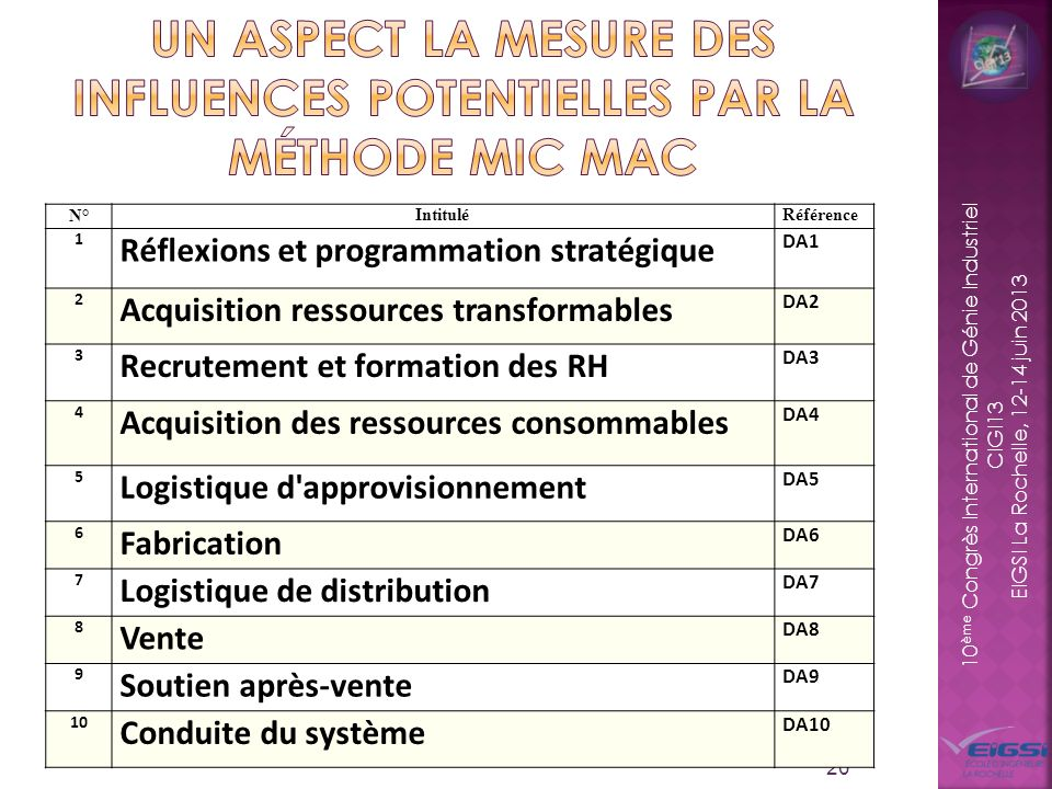 Un aspect la mesure des influences potentielles par la méthode MIC MAC