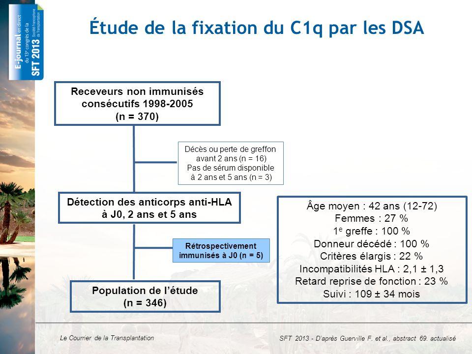 Étude de la fixation du C1q par les DSA
