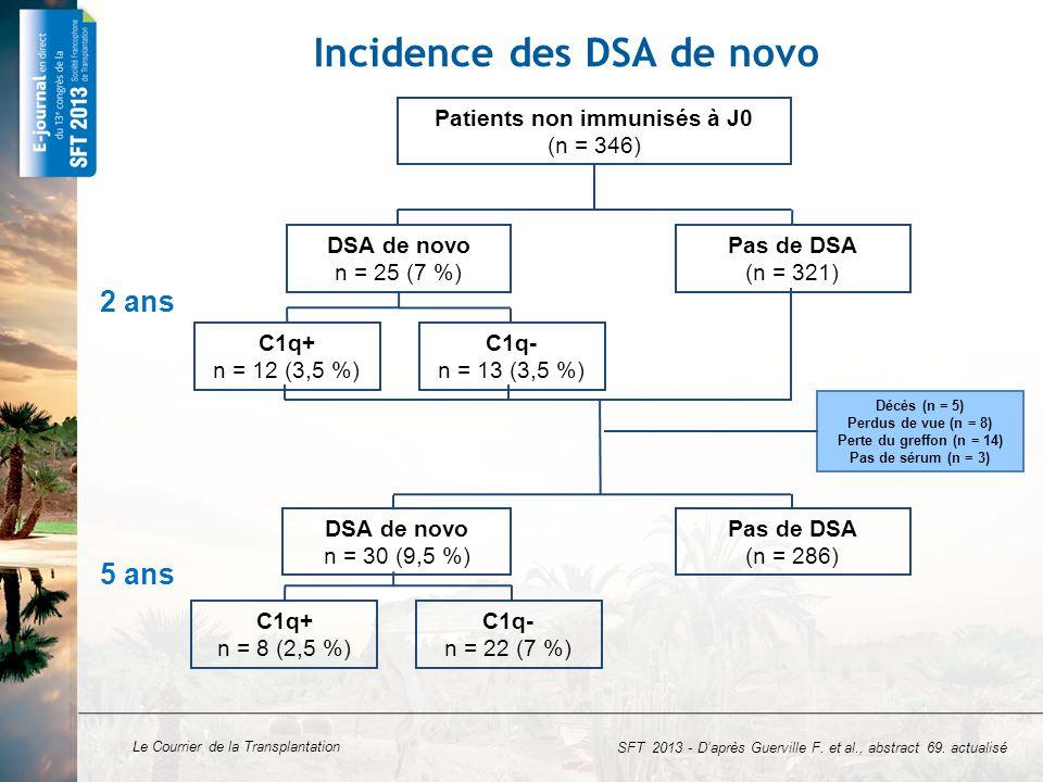 Incidence des DSA de novo