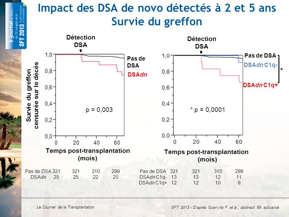 Impact des DSA de novo détectés à 2 et 5 ans Survie du greffon