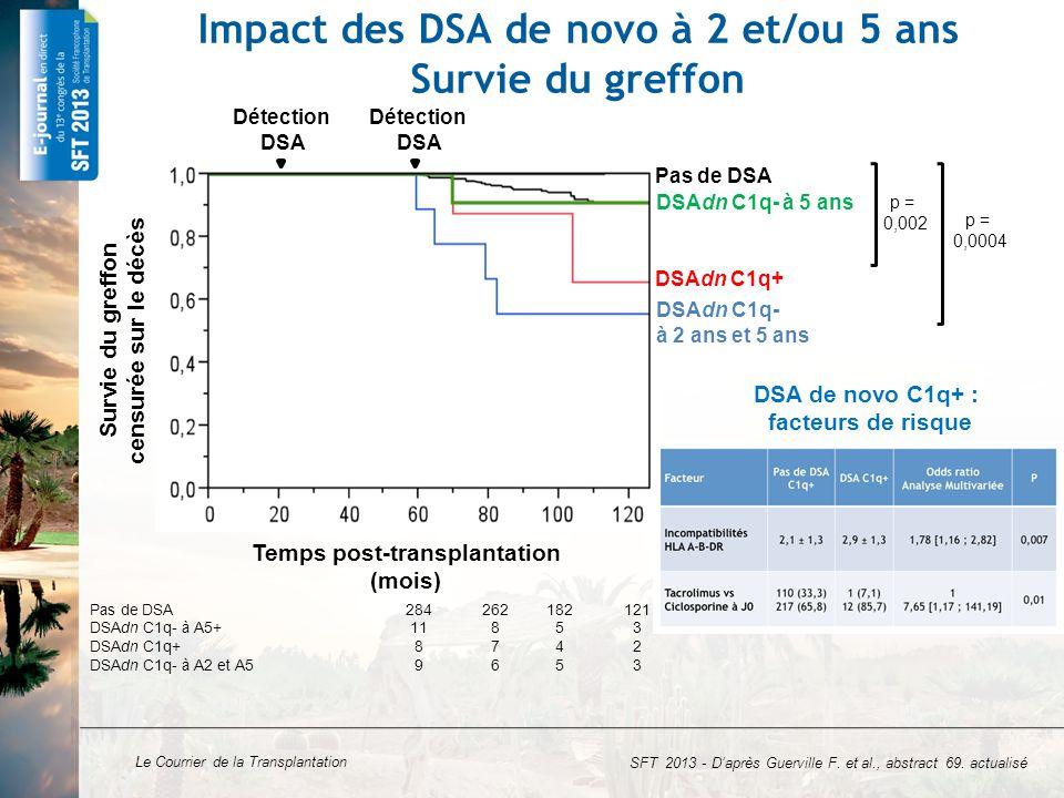 Impact des DSA de novo à 2 et/ou 5 ans Survie du greffon