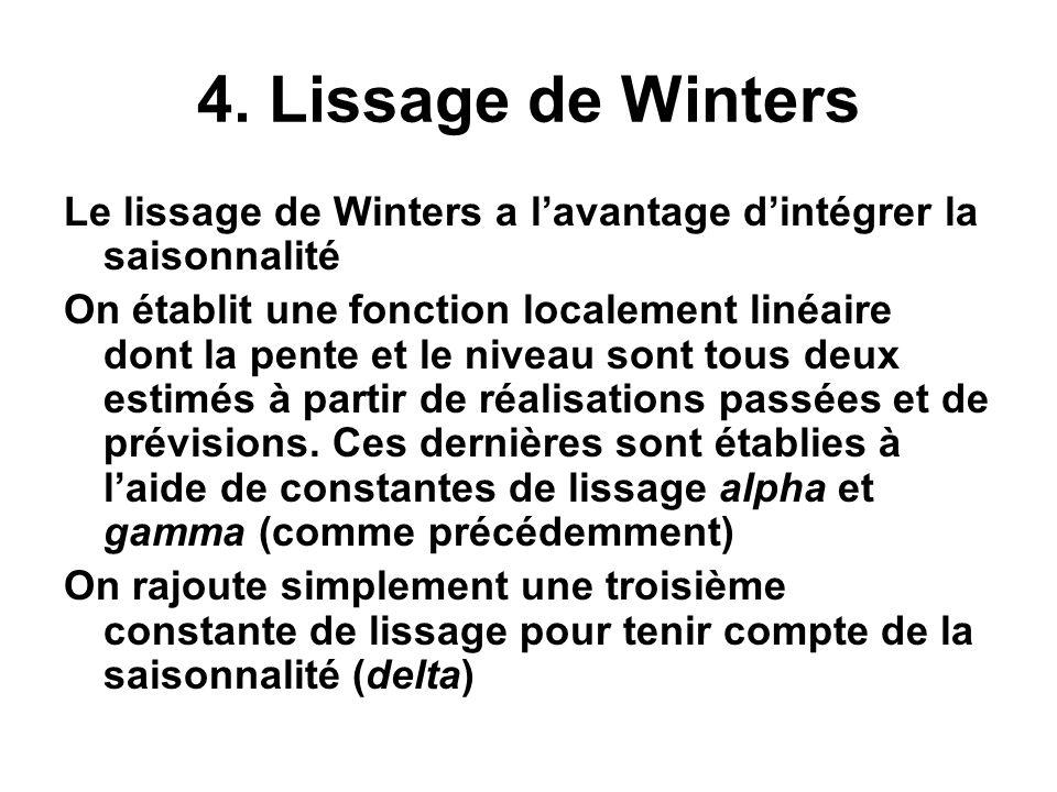 4. Lissage de Winters Le lissage de Winters a l'avantage d'intégrer la saisonnalité.