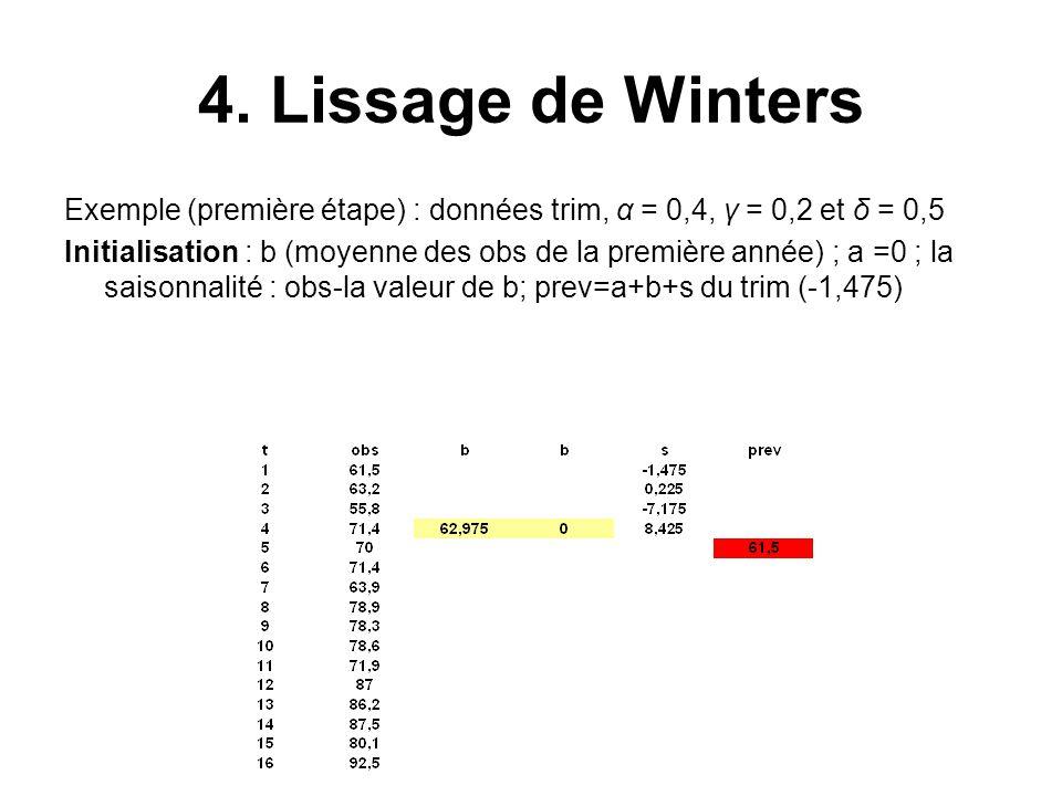 4. Lissage de Winters Exemple (première étape) : données trim, α = 0,4, γ = 0,2 et δ = 0,5.