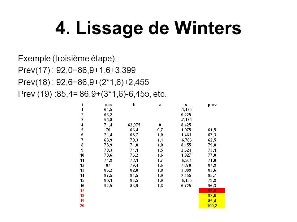 4. Lissage de Winters Exemple (troisième étape) :