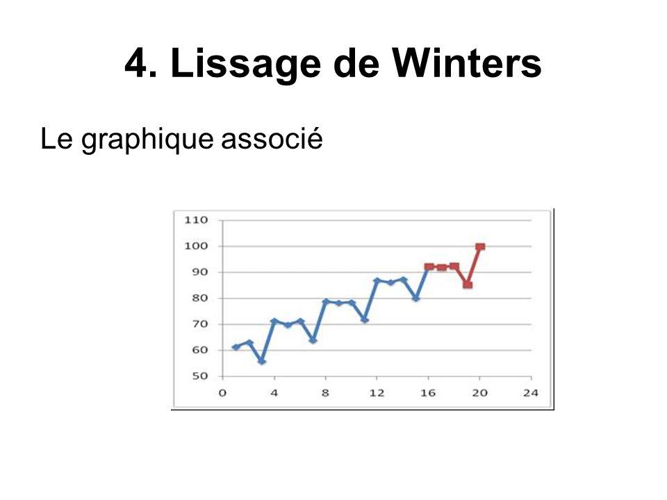 4. Lissage de Winters Le graphique associé