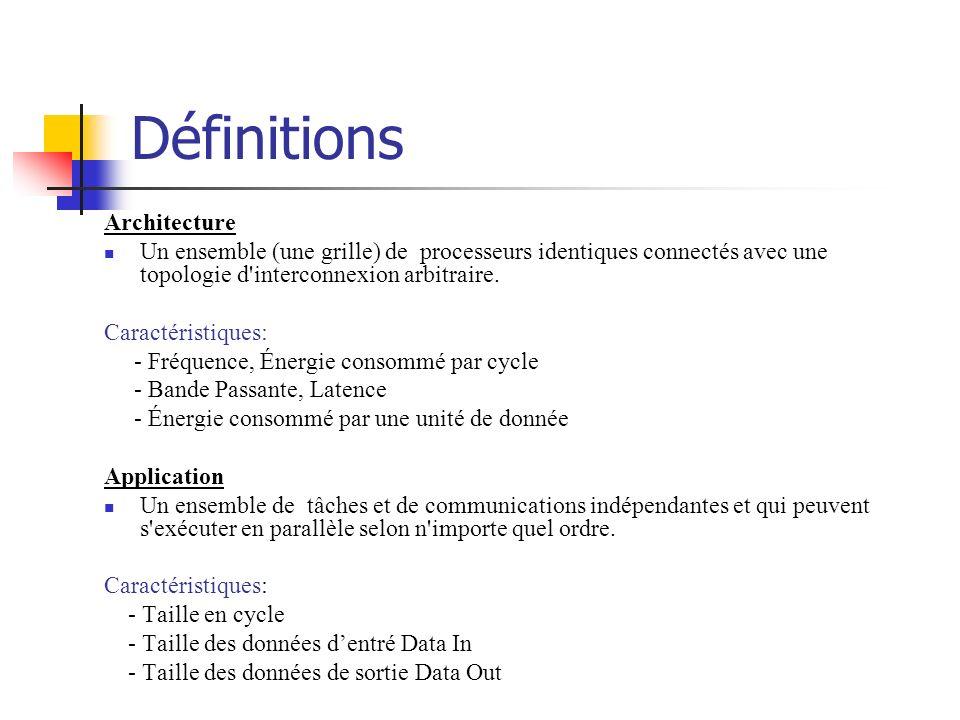 Définitions Architecture
