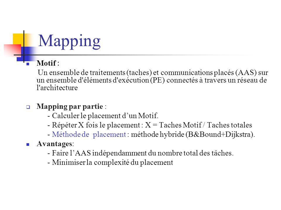 Mapping Motif :