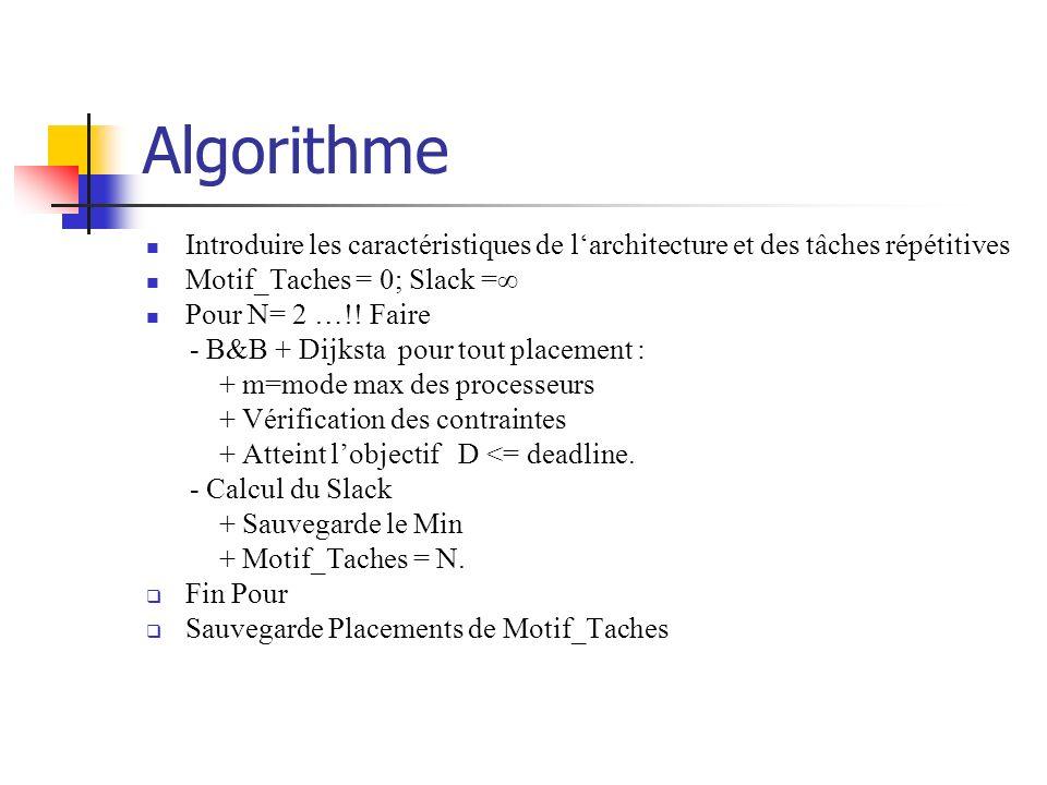 AlgorithmeIntroduire les caractéristiques de l'architecture et des tâches répétitives. Motif_Taches = 0; Slack =∞