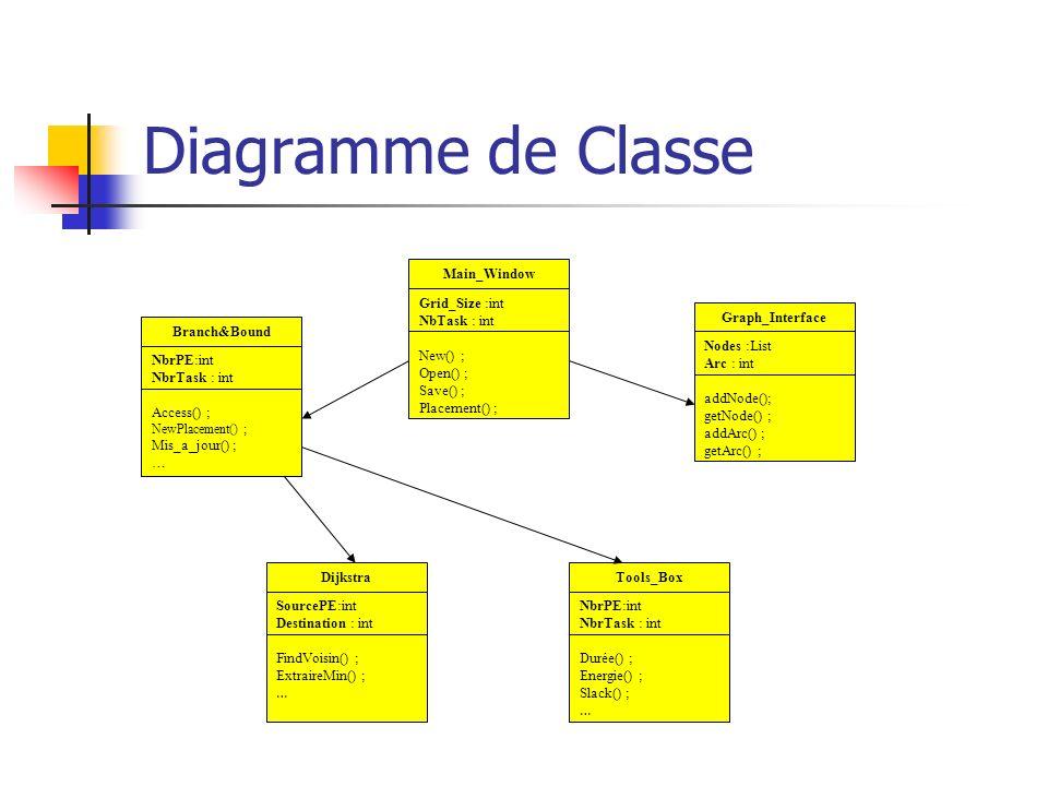 Diagramme de Classe Main_Window Grid_Size :int NbTask : int New() ;