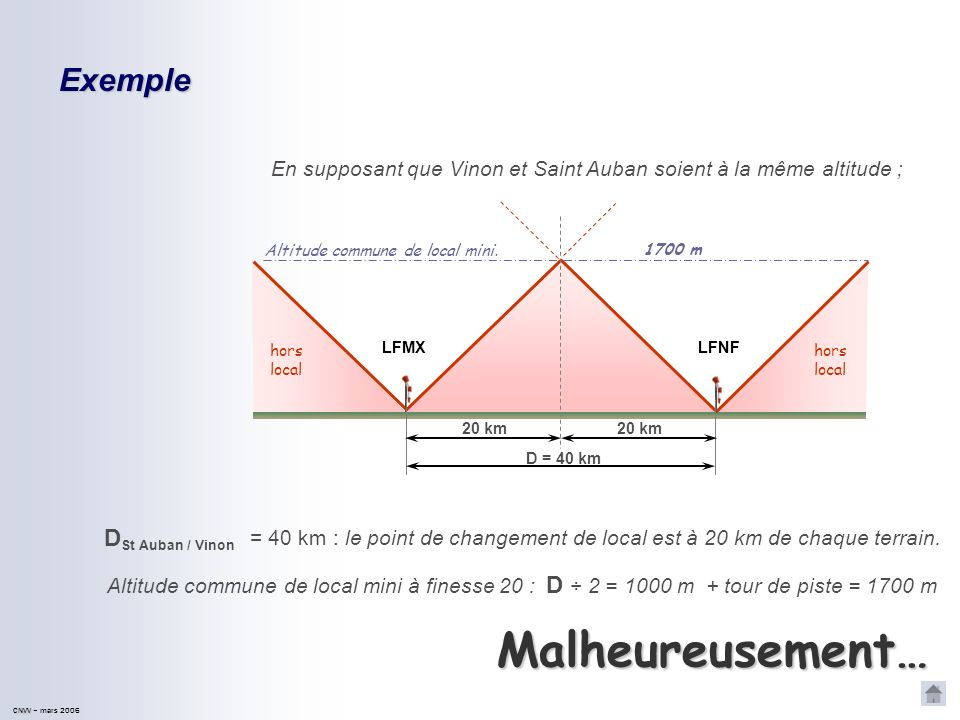 Malheureusement… Exemple DSt Auban / Vinon D ÷ 2 = 1000 m