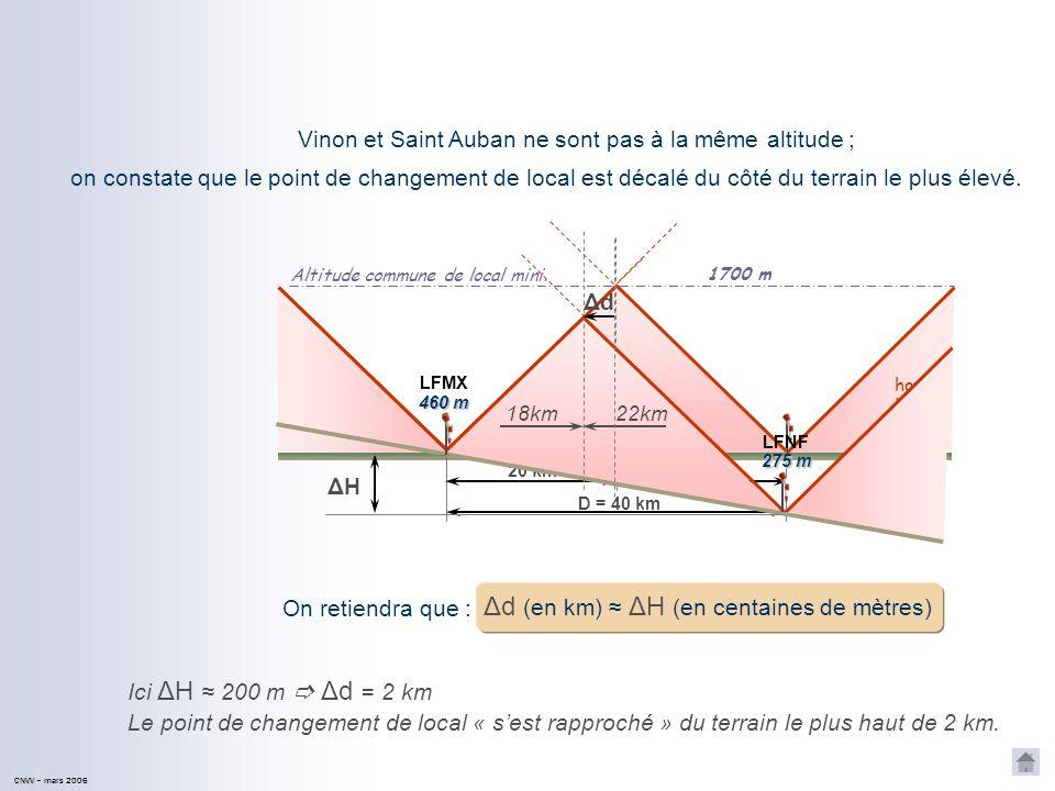 Δd (en km) ≈ ΔH (en centaines de mètres)
