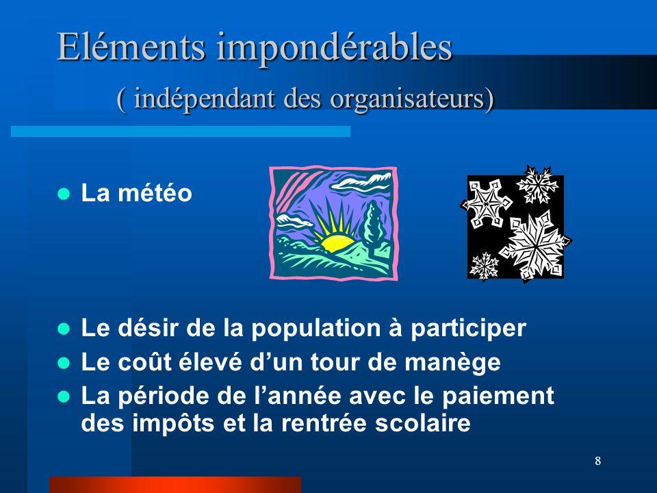 Eléments impondérables ( indépendant des organisateurs)