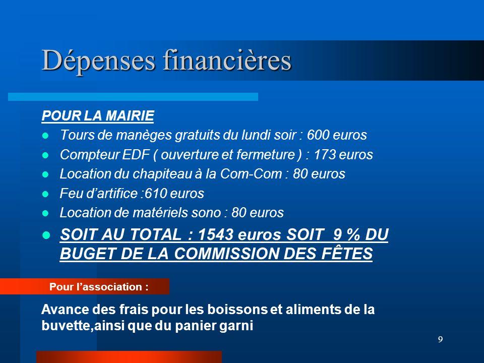 Dépenses financières POUR LA MAIRIE. Tours de manèges gratuits du lundi soir : 600 euros. Compteur EDF ( ouverture et fermeture ) : 173 euros.
