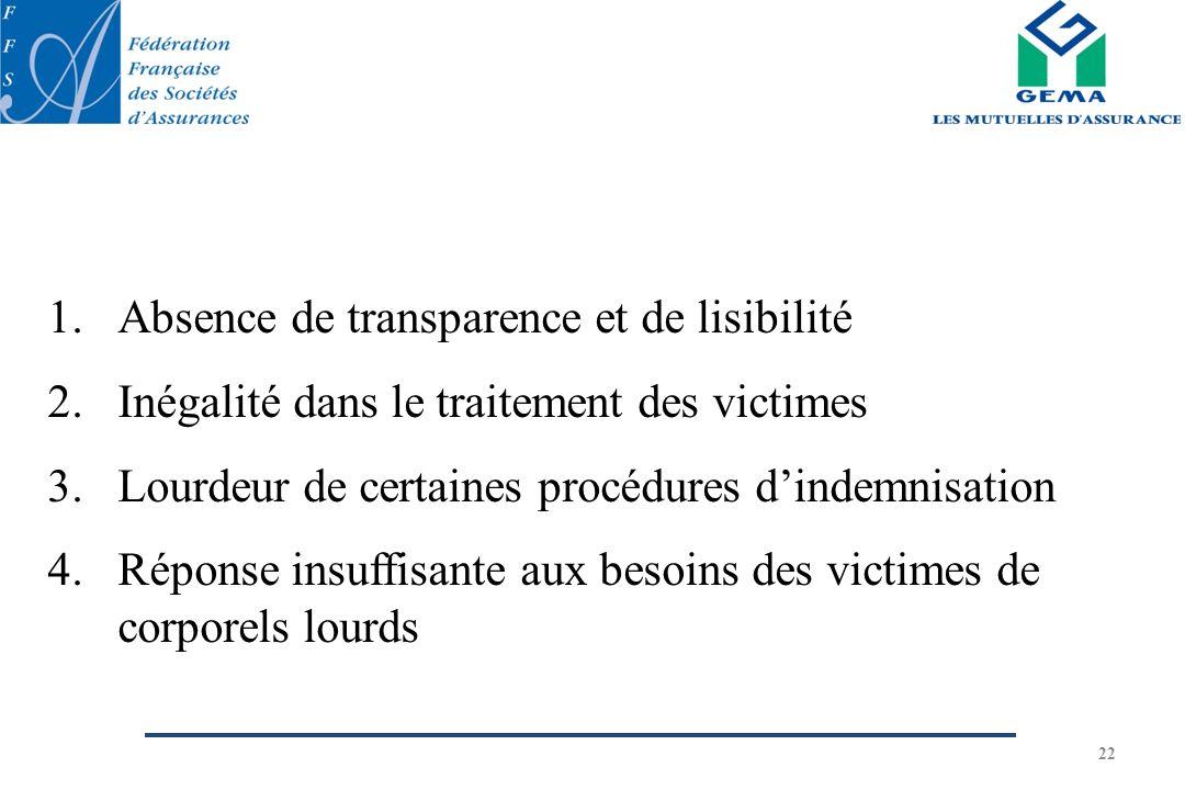 Absence de transparence et de lisibilité