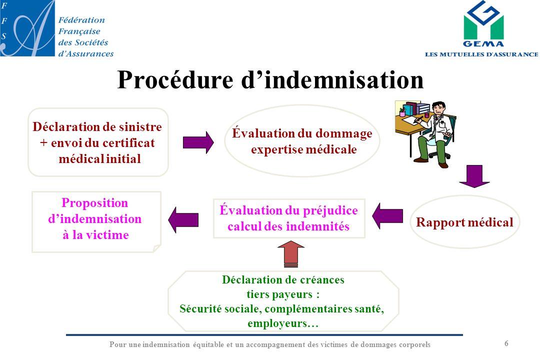 Procédure d'indemnisation