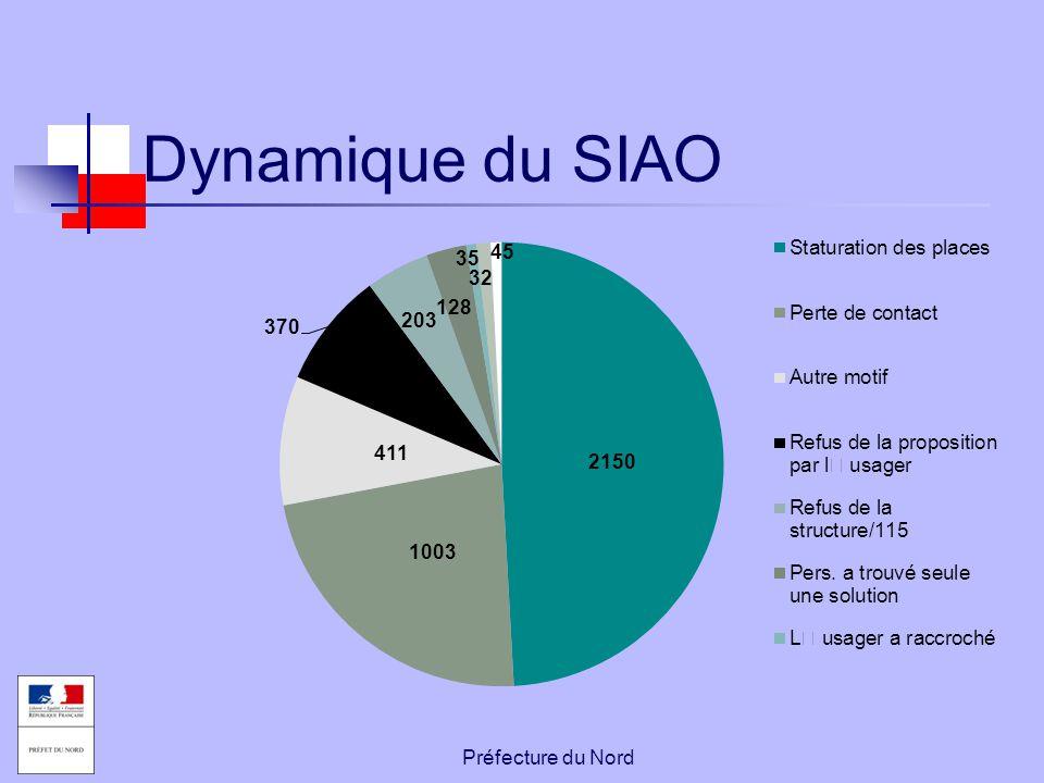 Dynamique du SIAO Préfecture du Nord
