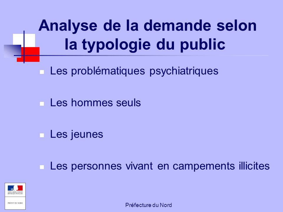 Analyse de la demande selon la typologie du public