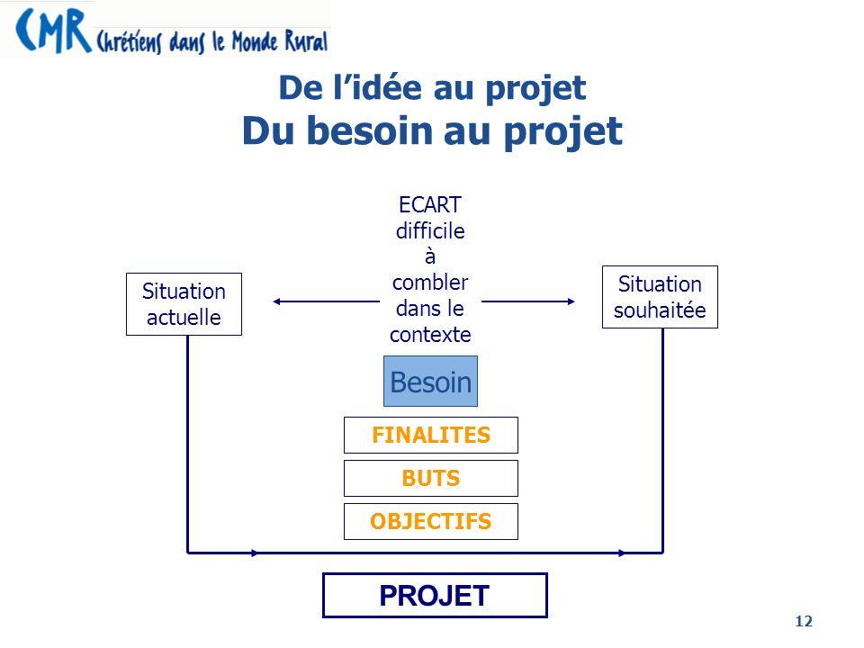 De l'idée au projet Du besoin au projet