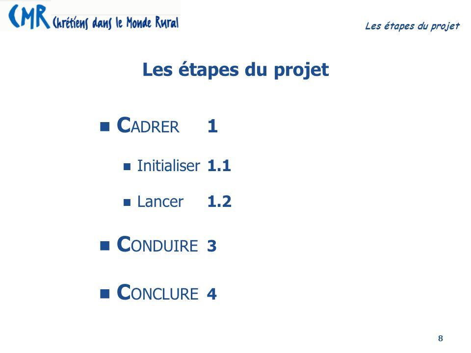 CADRER 1 CONDUIRE 3 CONCLURE 4 Les étapes du projet Initialiser 1.1