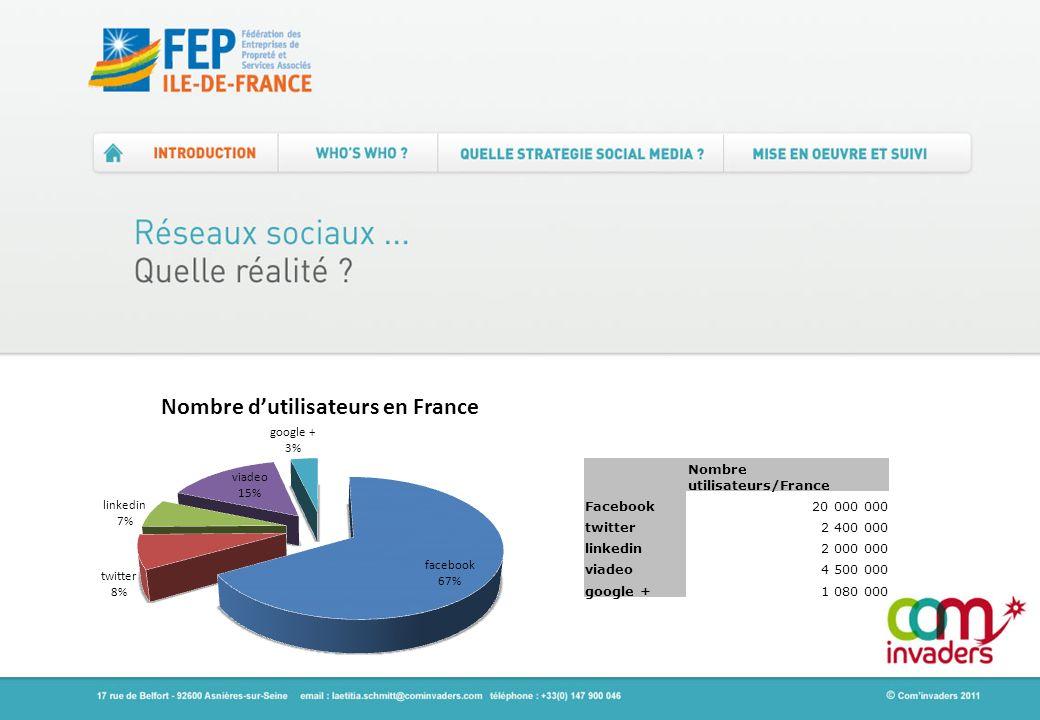 Nombre utilisateurs/France