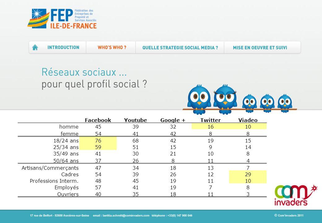 Facebook Youtube. Google + Twitter. Viadeo. homme. 45. 39. 32. 16. 10. femme. 54. 41. 42.