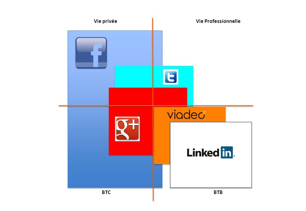 Vie privée Vie Professionnelle BTB BTC