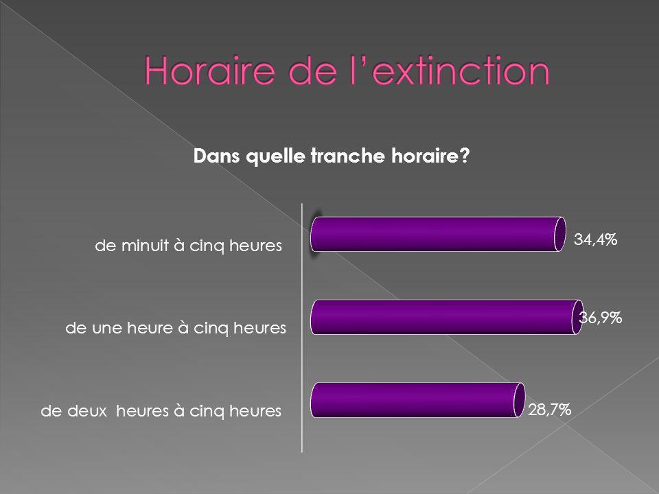 Horaire de l'extinction