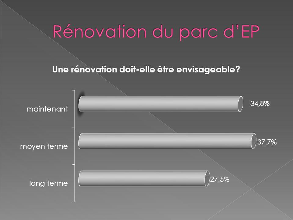 Rénovation du parc d'EP