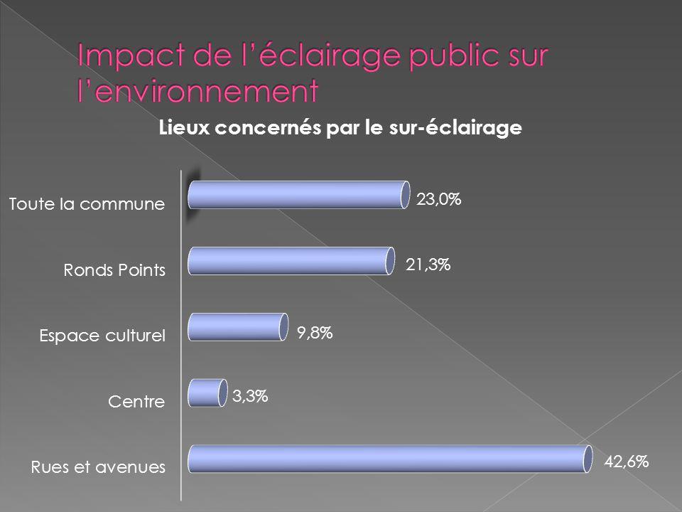 Impact de l'éclairage public sur l'environnement