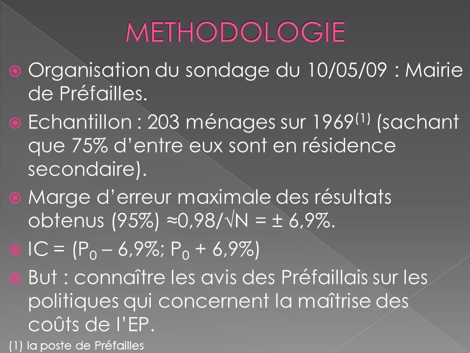 METHODOLOGIE Organisation du sondage du 10/05/09 : Mairie de Préfailles.