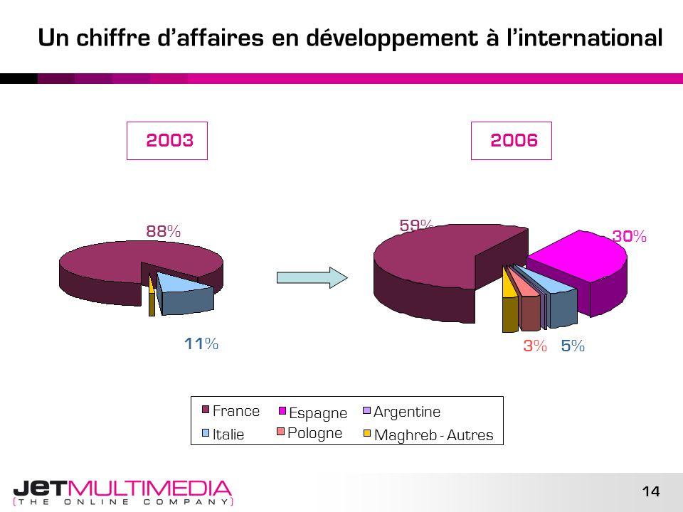Un chiffre d'affaires en développement à l'international