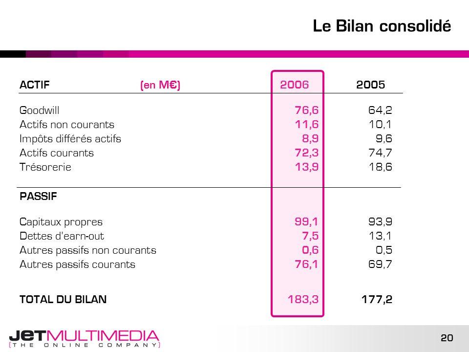 Le Bilan consolidé ACTIF (en M€) 2006 2005 Goodwill 76,6 64,2