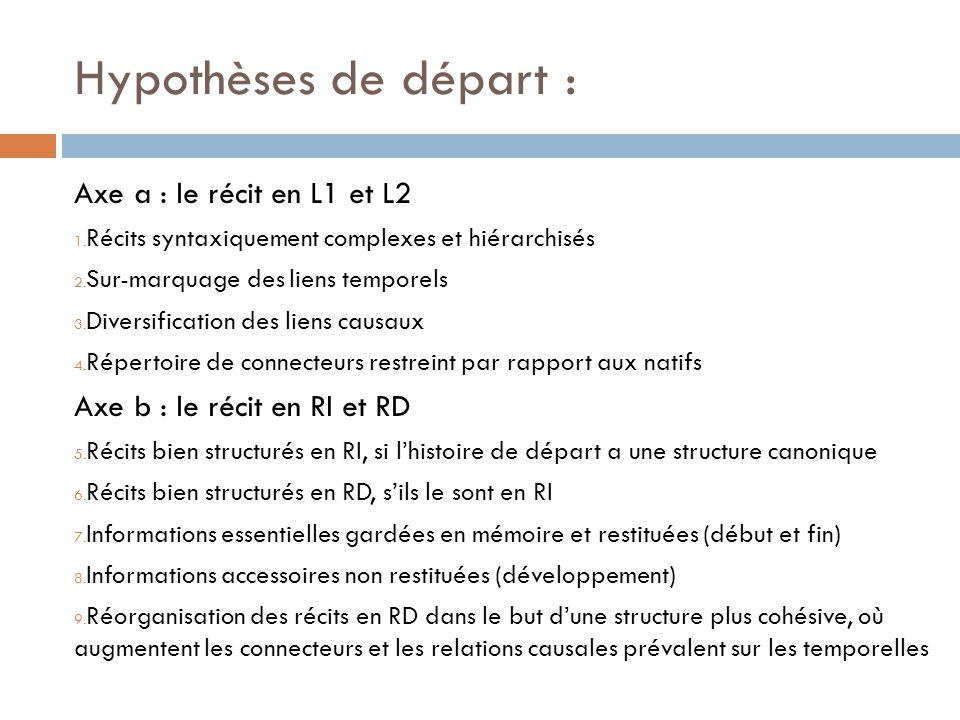 Hypothèses de départ : Axe a : le récit en L1 et L2