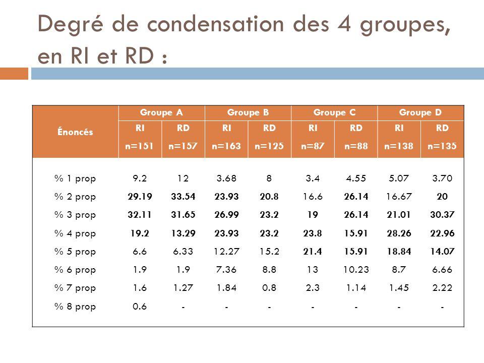 Degré de condensation des 4 groupes, en RI et RD :