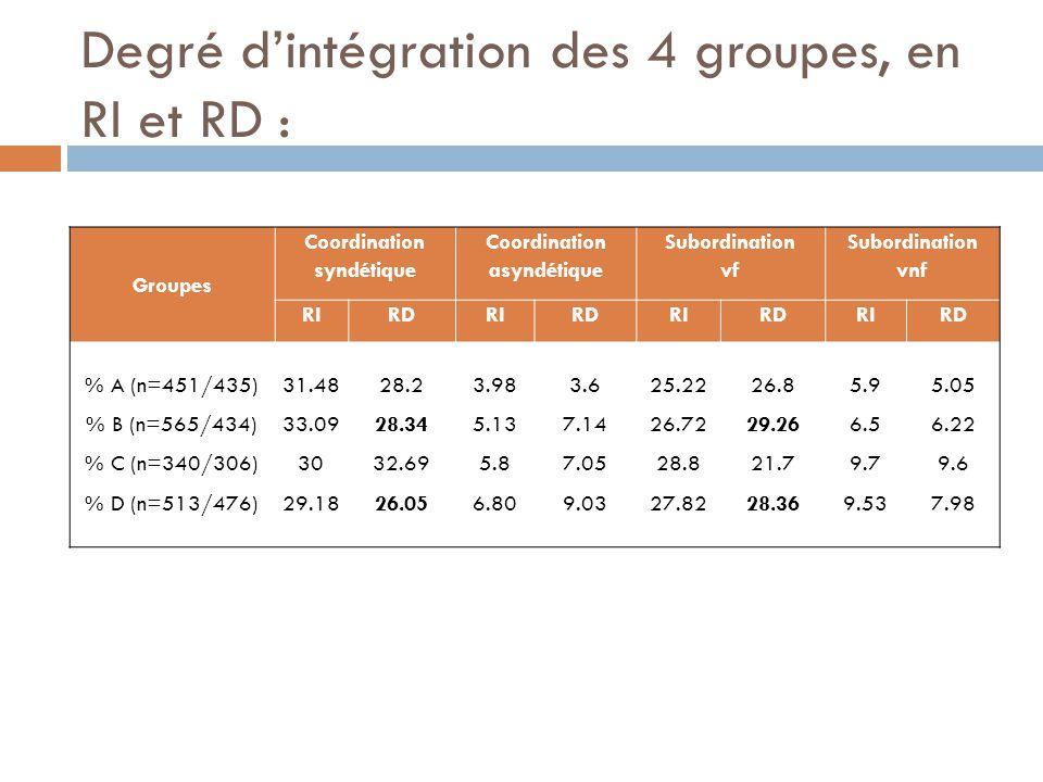 Degré d'intégration des 4 groupes, en RI et RD :